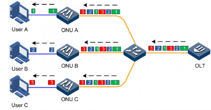 Características do controle de banda em redes GPON